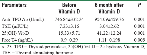 Table 2: Depicts the change in values of anti- thyroid peroxidase antibody, thyroid-stimulating hormone, Vitamin-D and free T4 levels before and after 6 months of Vitamin-D administration