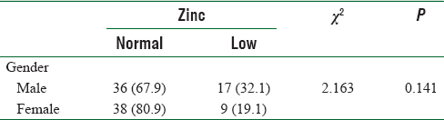 Table 3: Association between gender and serum zinc levels in the study population