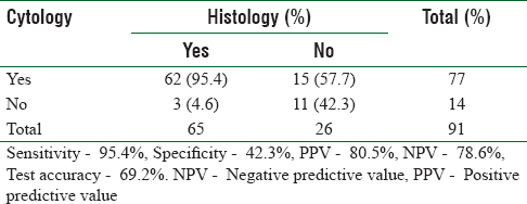 Table 2: Sensitivity, specificity, positive and negative predictive values and overall test accuracy for benign lesions