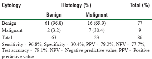 Table 4: Overall sensitivity, specificity positive and negative predictive values and test accuracy for fine needle aspiration cytology in head and neck lesions