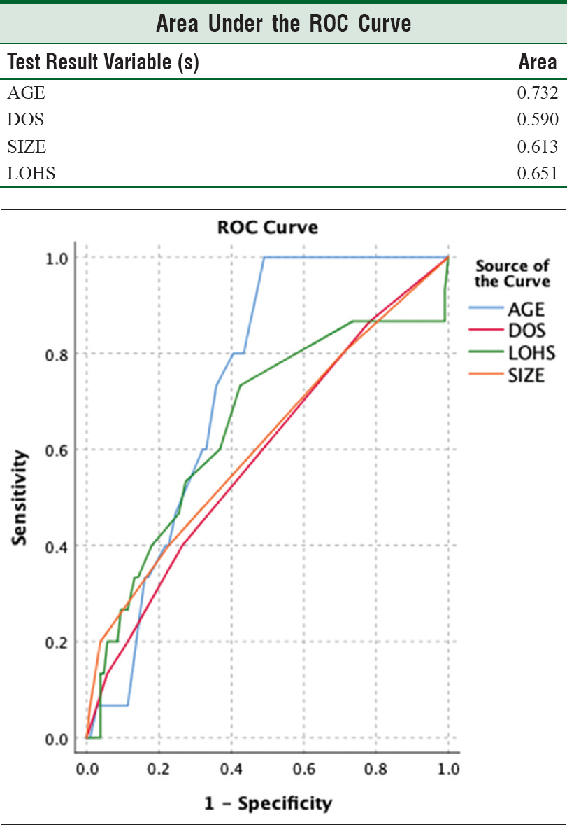 Figure 1: Receiver operator curve showing relationship between age, size, duration of symptoms, and length of hospital stay with diabetes